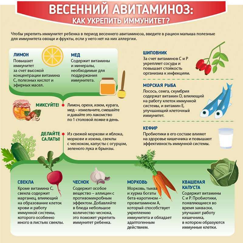 Весенний авитаминоз - укрепляем иммунитет продуктами