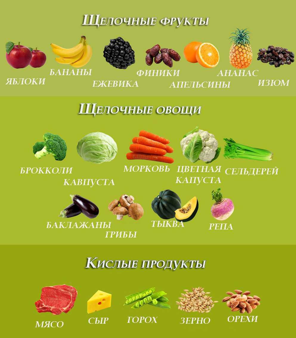 Щелочные и кислые продукты питания