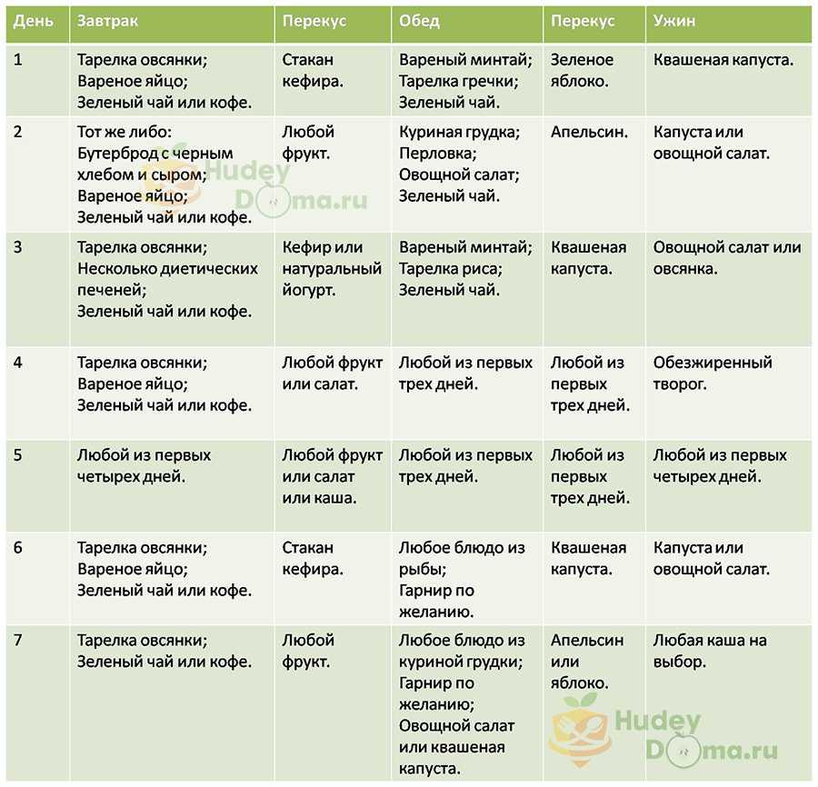 Диета для похудения живота и боков: меню на 7 дней
