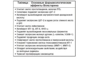 Фармакология Вольтарена