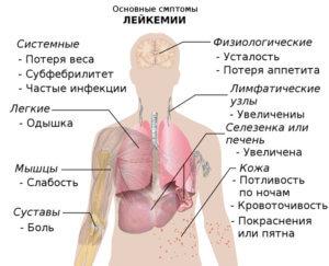 Признаки онкологических заболеваний человека