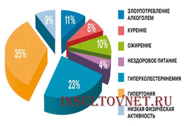 Схема распределения факторов риска
