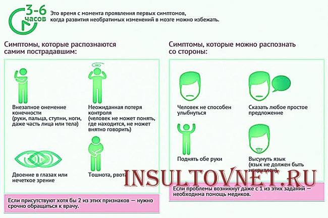 Симптомы правостороннего инсульта