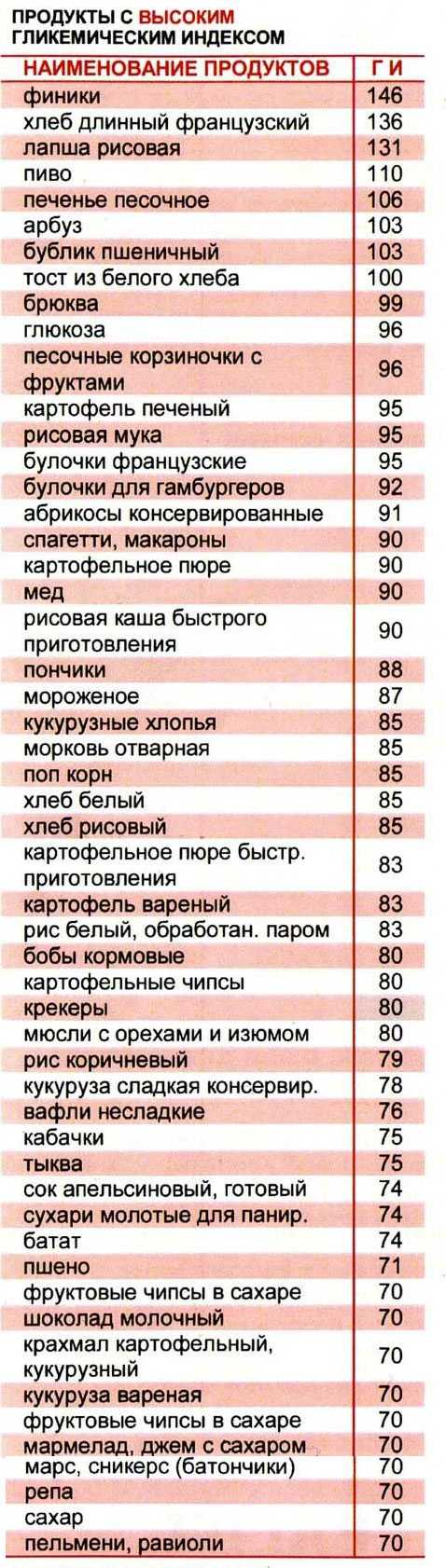 Таблица 1: продукты с высоким гликемическим индексом