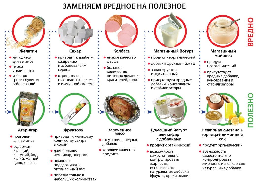 Вредные и полезные продукты
