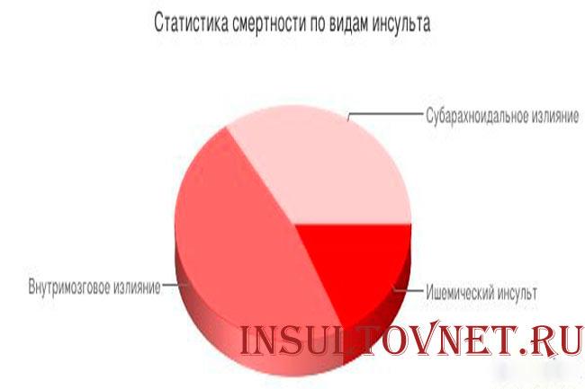 Статистика инсульта по России