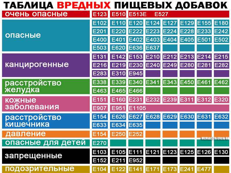 Таблица вредного воздействия консервантов