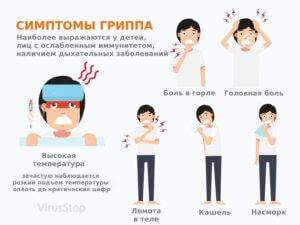 Признаки гриппа и его профилактика