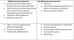 Основные причины температуры субфебрильной