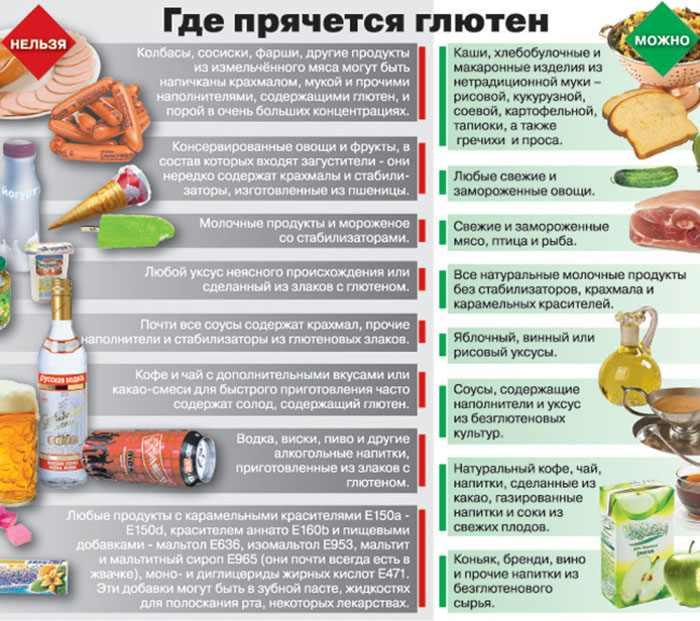 Список продуктов содержащих глютен