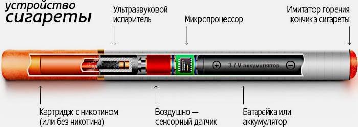 Может ли быть изжога от сигарет (обычных и электронных)